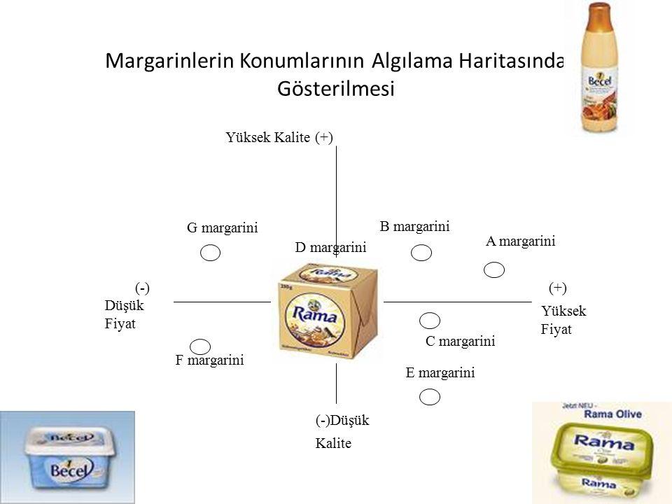 Margarinlerin Konumlarının Algılama Haritasında Gösterilmesi (+) Yüksek Fiyat F margarini (-) Düşük Fiyat D margarini G margarini B margarini C margarini A margarini Yüksek Kalite (+) (-)Düşük Kalite E margarini