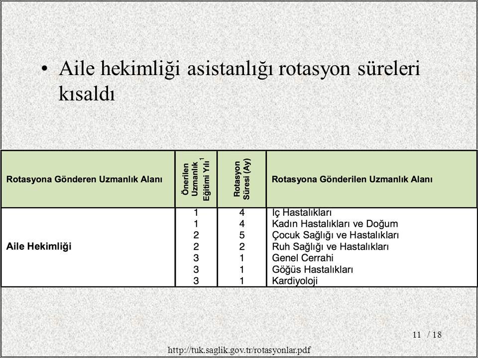 Aile hekimliği asistanlığı rotasyon süreleri kısaldı / 1811 http://tuk.saglik.gov.tr/rotasyonlar.pdf