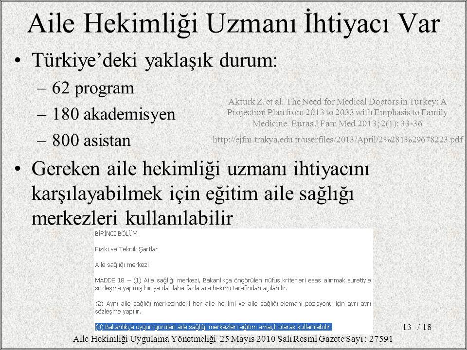 Aile Hekimliği Uzmanı İhtiyacı Var Türkiye'deki yaklaşık durum: –62 program –180 akademisyen –800 asistan Gereken aile hekimliği uzmanı ihtiyacını karşılayabilmek için eğitim aile sağlığı merkezleri kullanılabilir / 1813 Aile Hekimliği Uygulama Yönetmeliği 25 Mayıs 2010 Salı Resmî Gazete Sayı : 27591 Akturk Z.