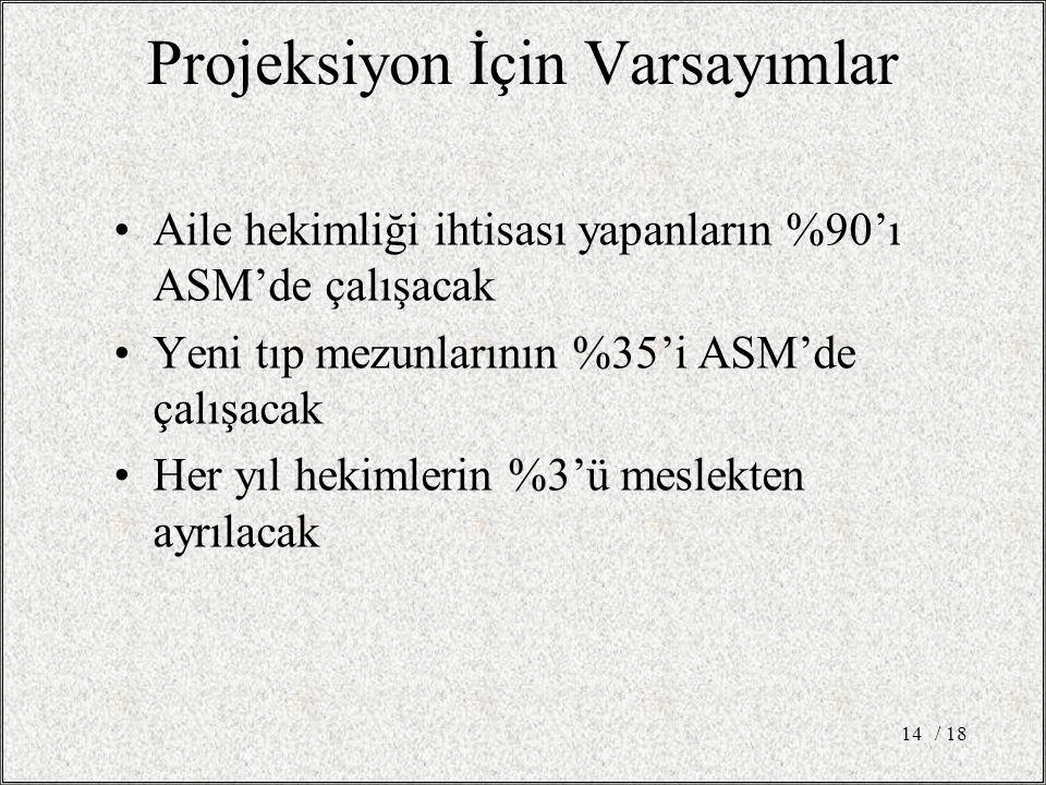 Projeksiyon İçin Varsayımlar Aile hekimliği ihtisası yapanların %90'ı ASM'de çalışacak Yeni tıp mezunlarının %35'i ASM'de çalışacak Her yıl hekimlerin %3'ü meslekten ayrılacak / 1814