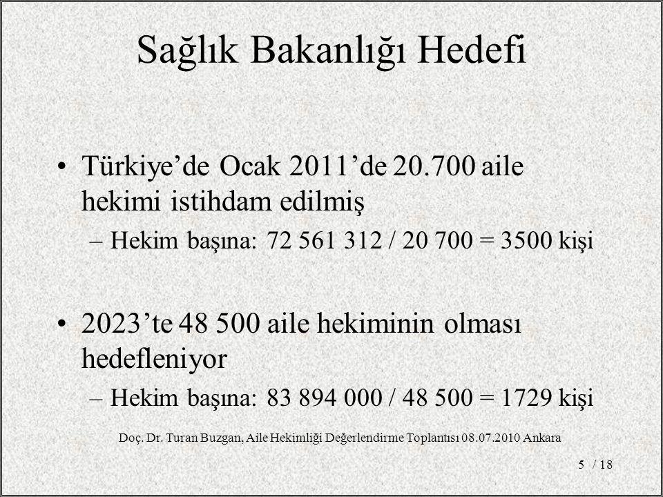 Sağlık Bakanlığı Hedefi Türkiye'de Ocak 2011'de 20.700 aile hekimi istihdam edilmiş –Hekim başına: 72 561 312 / 20 700 = 3500 kişi 2023'te 48 500 aile hekiminin olması hedefleniyor –Hekim başına: 83 894 000 / 48 500 = 1729 kişi / 185 Doç.