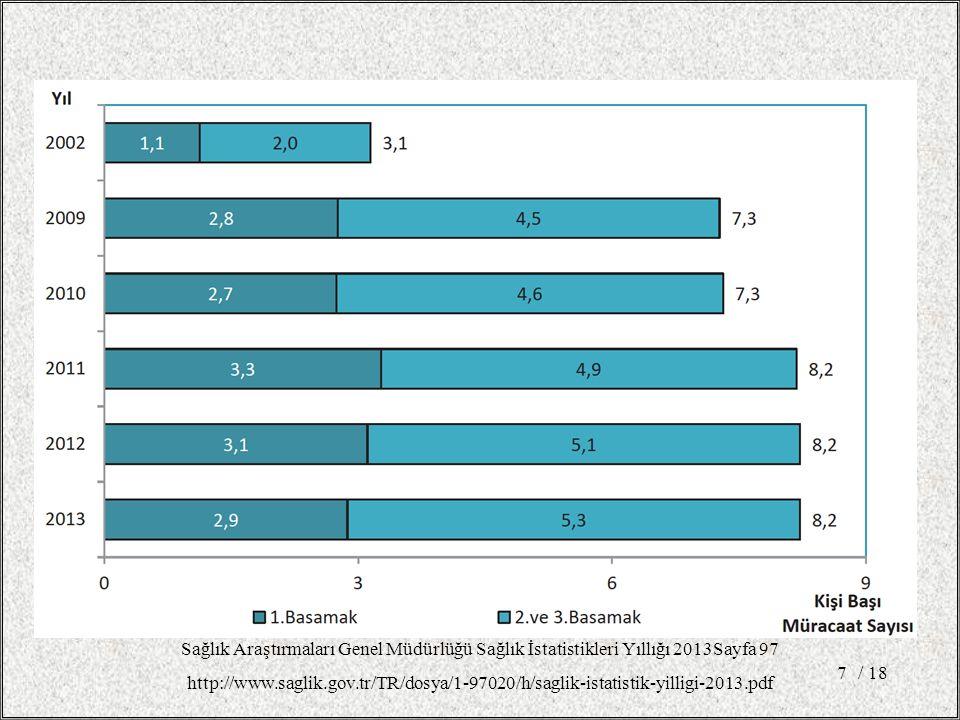 / 187 Sağlık Araştırmaları Genel Müdürlüğü Sağlık İstatistikleri Yıllığı 2013Sayfa 97 http://www.saglik.gov.tr/TR/dosya/1-97020/h/saglik-istatistik-yilligi-2013.pdf
