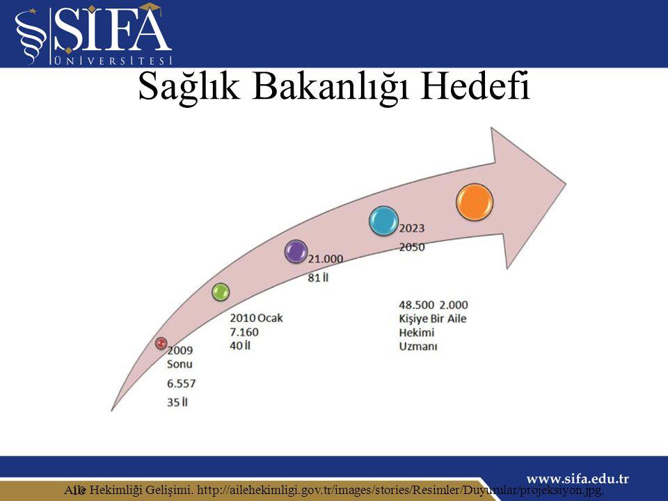 Sağlık Bakanlığı Hedefi 10 Aile Hekimliği Gelişimi.