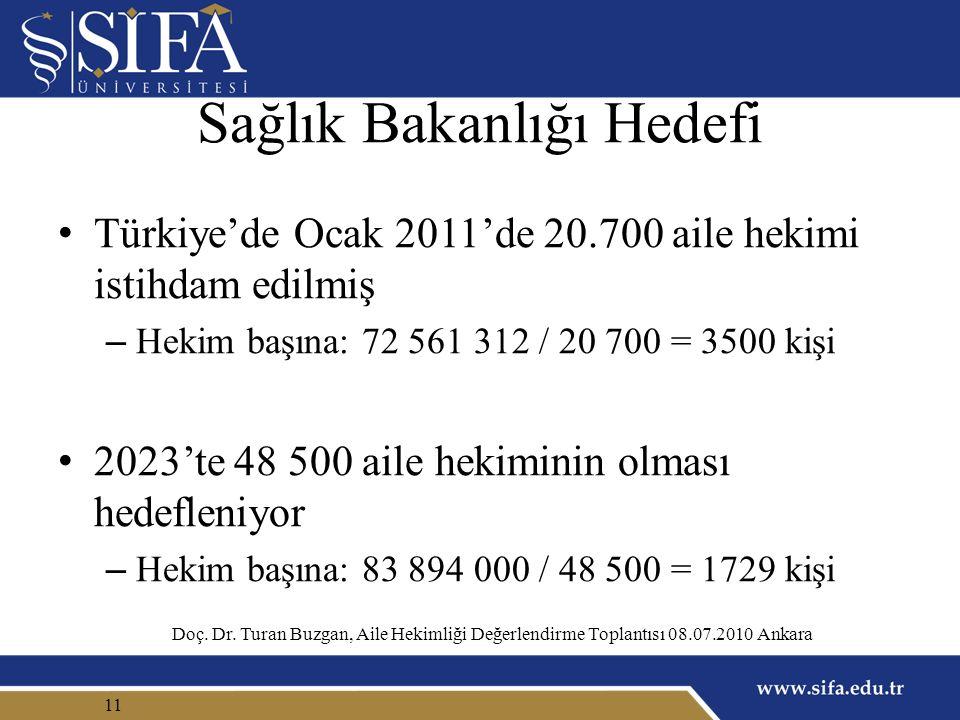 Sağlık Bakanlığı Hedefi Türkiye'de Ocak 2011'de 20.700 aile hekimi istihdam edilmiş – Hekim başına: 72 561 312 / 20 700 = 3500 kişi 2023'te 48 500 aile hekiminin olması hedefleniyor – Hekim başına: 83 894 000 / 48 500 = 1729 kişi 11 Doç.