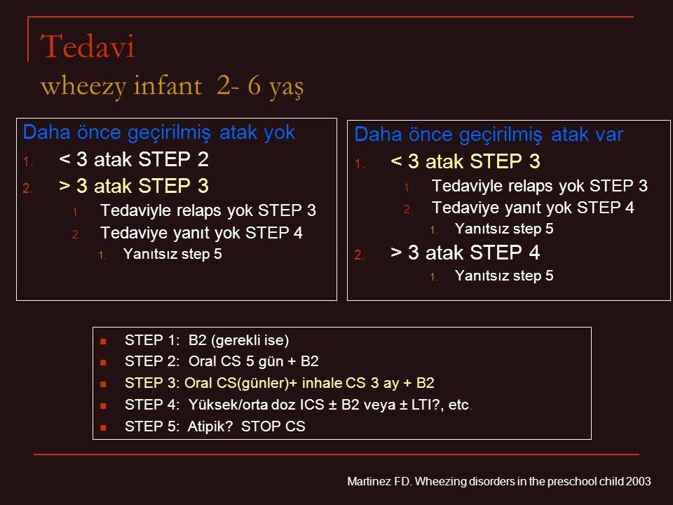 Tedavi wheezy infant 2- 6 yaş Daha önce geçirilmiş atak yok 1.