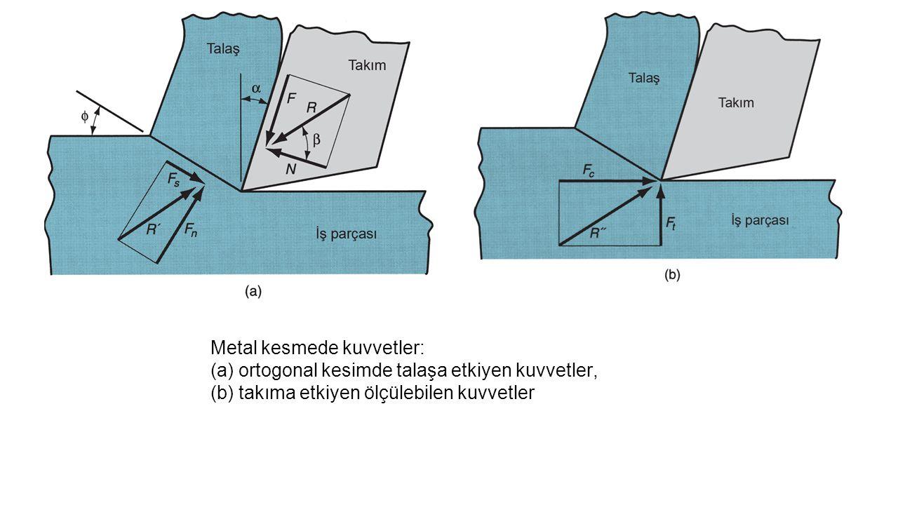 Metal kesmede kuvvetler: (a) ortogonal kesimde talaşa etkiyen kuvvetler, (b) takıma etkiyen ölçülebilen kuvvetler