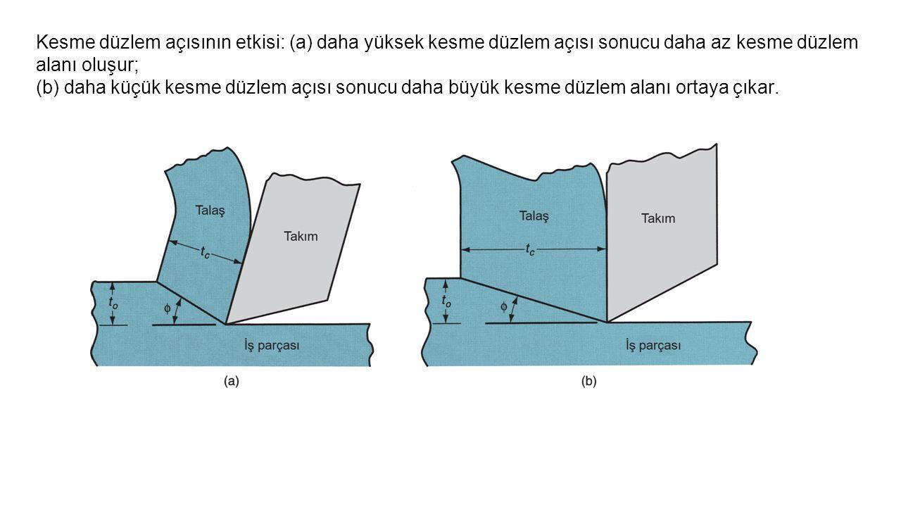 Kesme düzlem açısının etkisi: (a) daha yüksek kesme düzlem açısı sonucu daha az kesme düzlem alanı oluşur; (b) daha küçük kesme düzlem açısı sonucu da