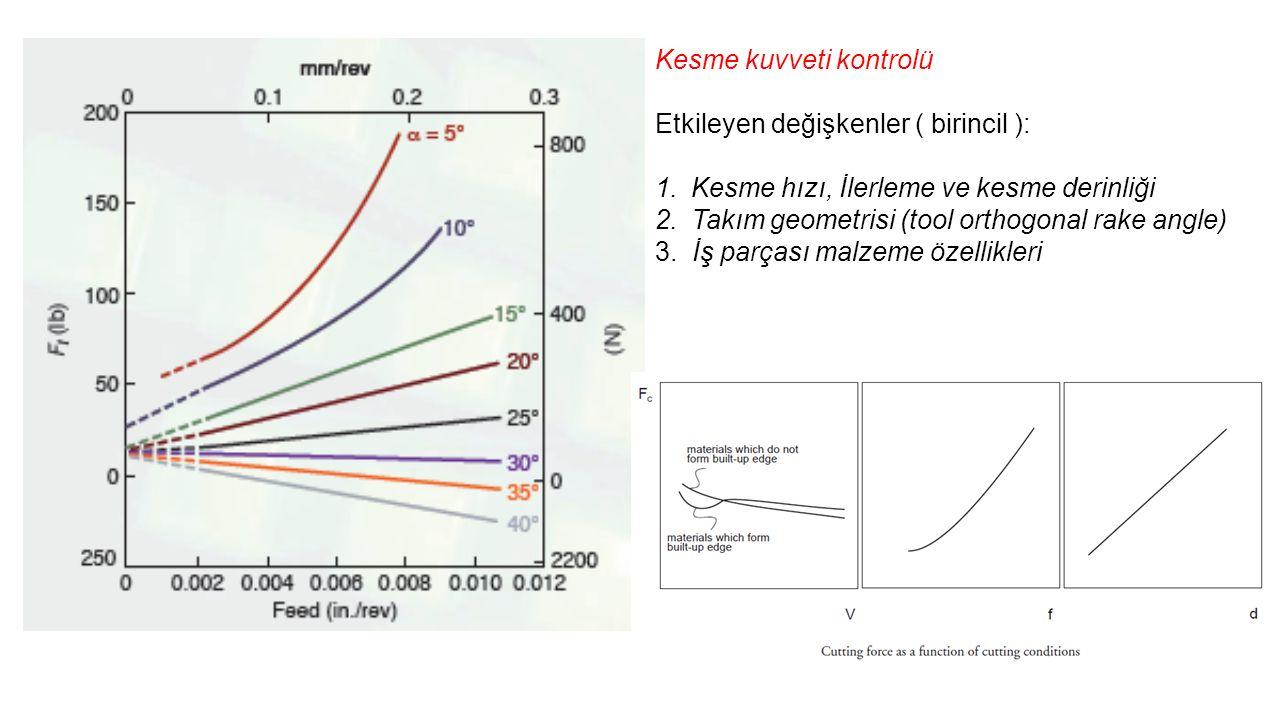 Kesme kuvveti kontrolü Etkileyen değişkenler ( birincil ): 1.Kesme hızı, İlerleme ve kesme derinliği 2.Takım geometrisi (tool orthogonal rake angle) 3