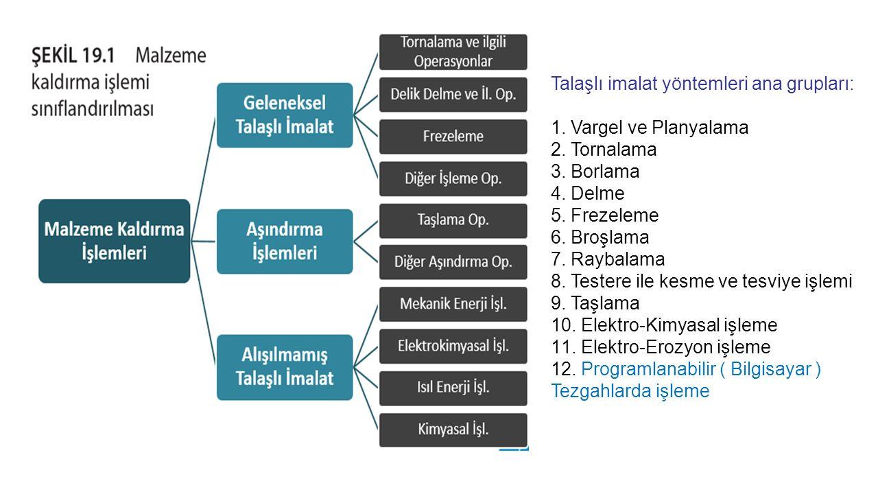 Talaşlı imalat yöntemleri ana grupları: 1. Vargel ve Planyalama 2. Tornalama 3. Borlama 4. Delme 5. Frezeleme 6. Broşlama 7. Raybalama 8. Testere ile