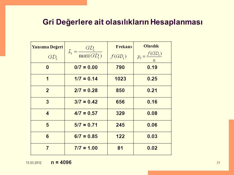 13.03.2012 31 Gri Değerlere ait olasılıkların Hesaplanması 00/7 = 0.007900.19 11/7 = 0.1410230.25 22/7 = 0.288500.21 33/7 = 0.426560.16 44/7 = 0.573290.08 55/7 = 0.712450.06 66/7 = 0.851220.03 77/7 = 1.00810.02 Yansıma Değeri Frekans Olasılık n = 4096