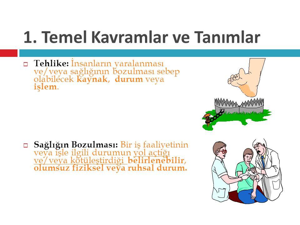 1. Temel Kavramlar ve Tanımlar  Tehlike: İnsanların yaralanması ve/veya sağlığının bozulması sebep olabilecek kaynak, durum veya işlem.  Sağlığın Bo