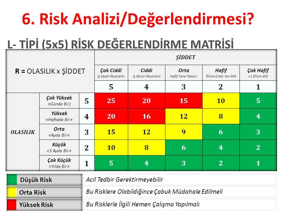 Acil Tedbir Gerektirmeyebilir Bu Risklere Olabildiğince Çabuk Müdahale Edilmeli Bu Risklerle İlgili Hemen Çalışma Yapılmalı 6. Risk Analizi/Değerlendi
