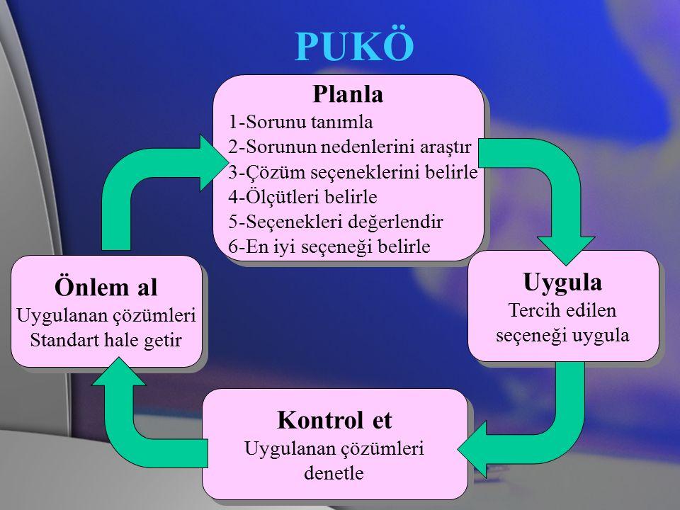 PUKÖ Planla 1-Sorunu tanımla 2-Sorunun nedenlerini araştır 3-Çözüm seçeneklerini belirle 4-Ölçütleri belirle 5-Seçenekleri değerlendir 6-En iyi seçene