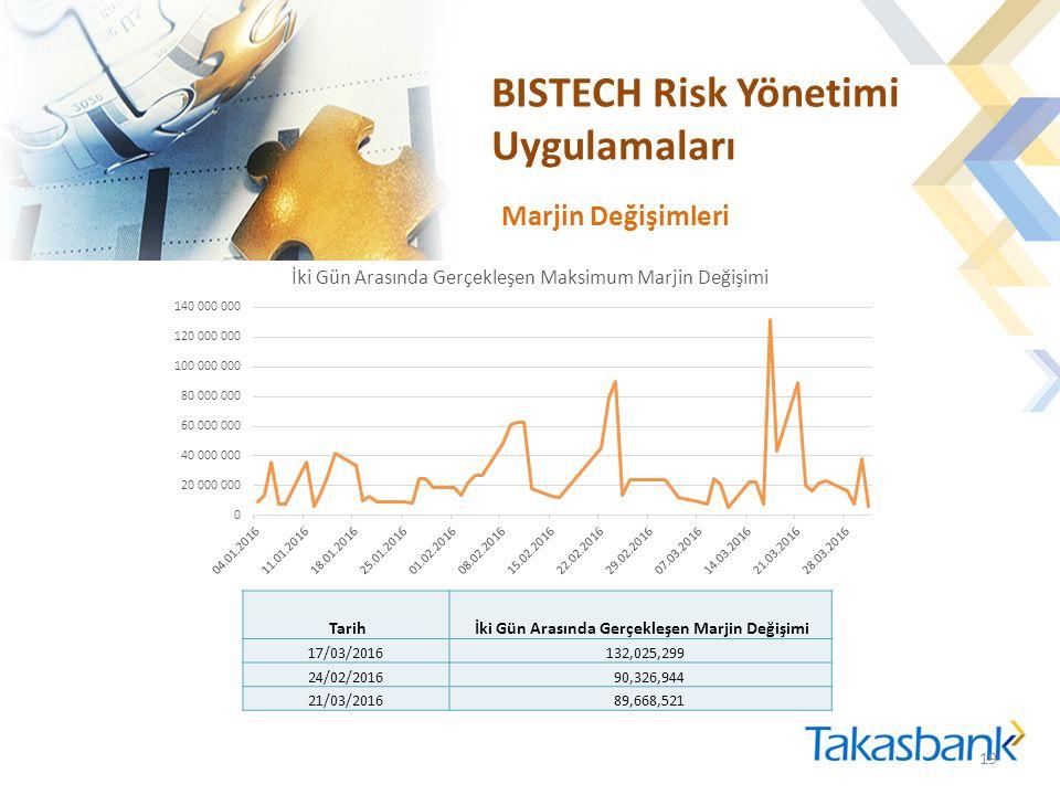 BISTECH Risk Yönetimi Uygulamaları 19 Tarih İki Gün Arasında Gerçekleşen Marjin Değişimi 17/03/2016 132,025,299 24/02/2016 90,326,944 21/03/2016 89,668,521 Marjin Değişimleri