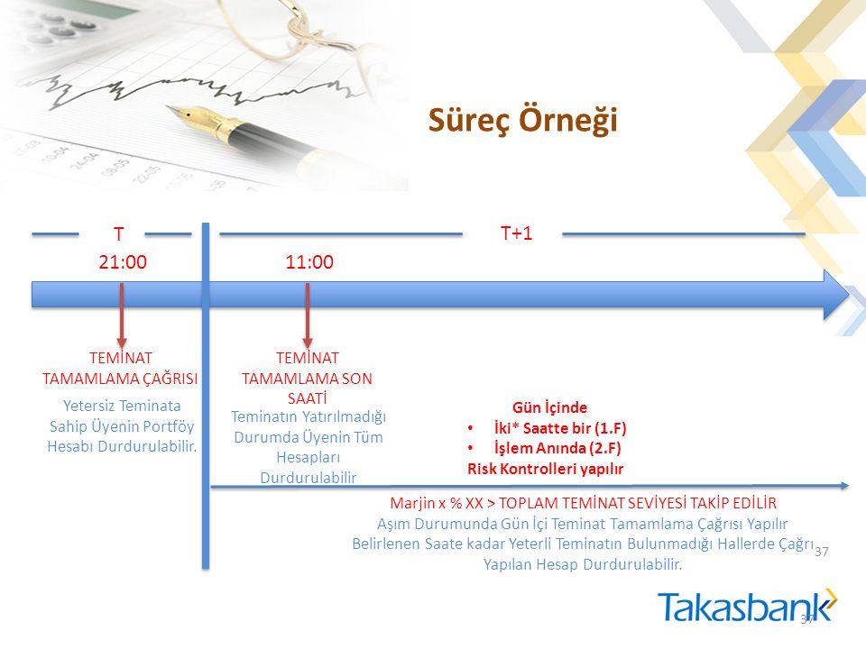 Süreç Örneği 37 T T+1 21:00 TEMİNAT TAMAMLAMA ÇAĞRISI Yetersiz Teminata Sahip Üyenin Portföy Hesabı Durdurulabilir.