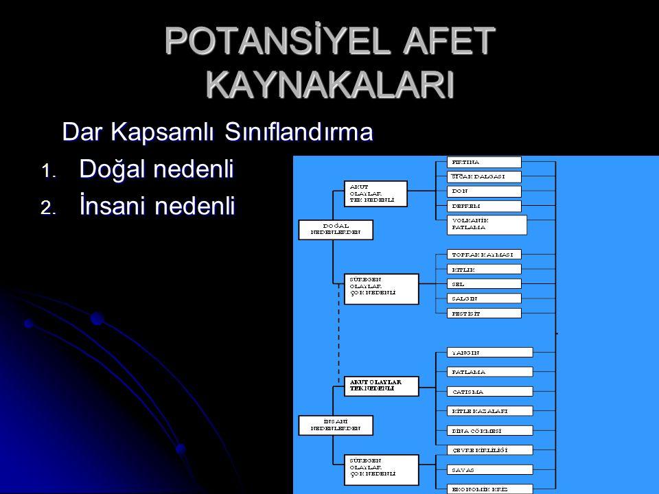 POTANSİYEL AFET KAYNAKALARI Dar Kapsamlı Sınıflandırma Dar Kapsamlı Sınıflandırma 1.