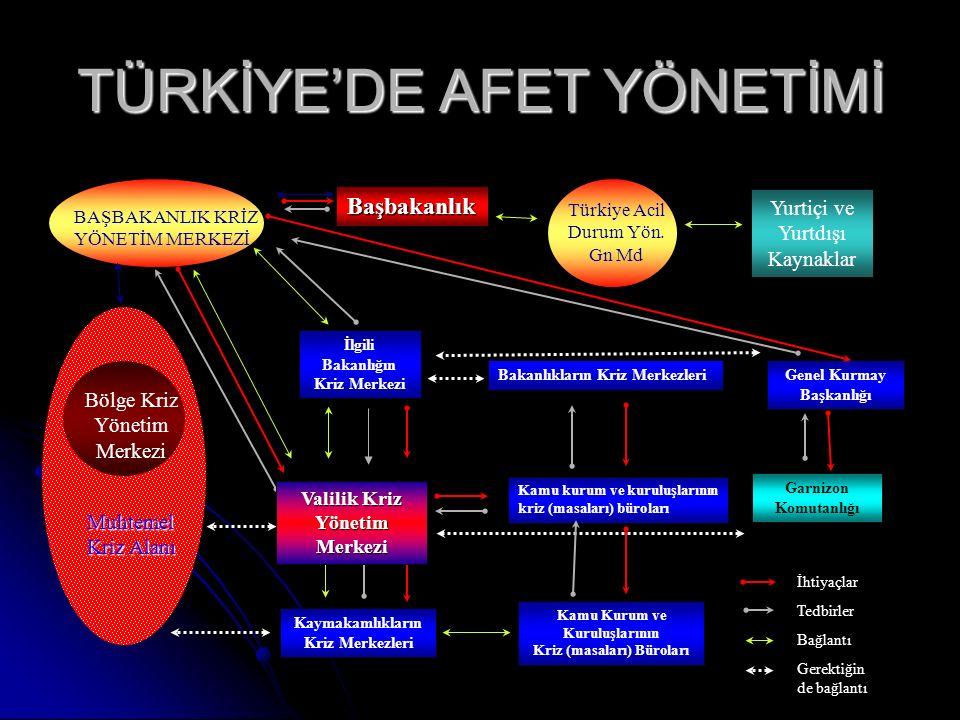 Muhtemel Kriz Alanı Bölge Kriz Yönetim Merkezi BAŞBAKANLIK KRİZ YÖNETİM MERKEZİ Başbakanlık Türkiye Acil Durum Yön. Gn Md Yurtiçi ve Yurtdışı Kaynakla