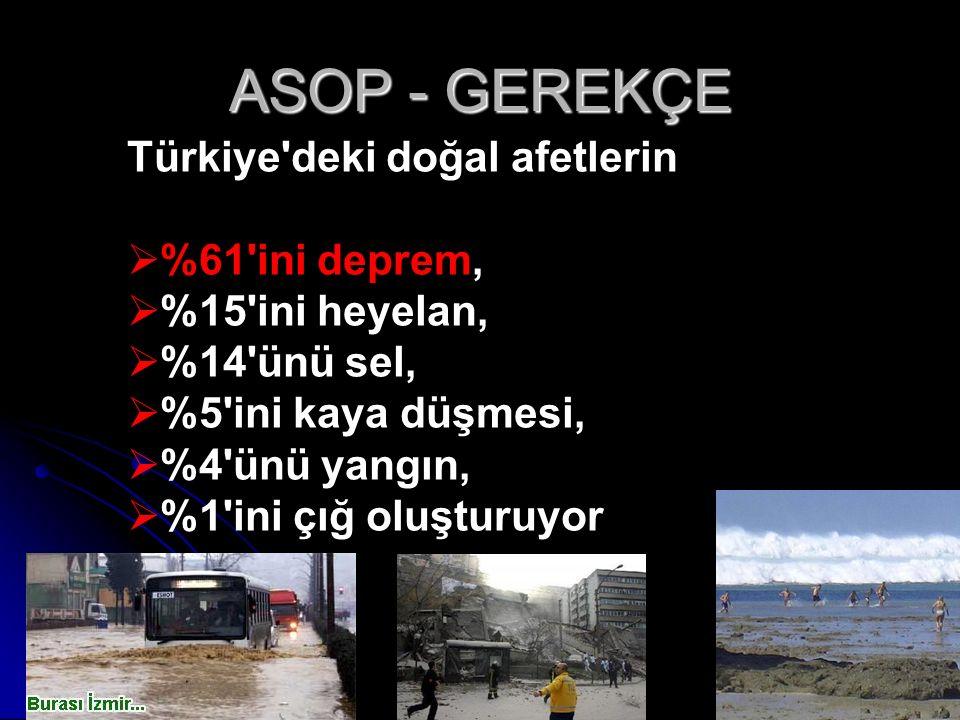 ASOP - GEREKÇE Türkiye deki doğal afetlerin  %61 ini deprem,  %15 ini heyelan,  %14 ünü sel,  %5 ini kaya düşmesi,  %4 ünü yangın,  %1 ini çığ oluşturuyor