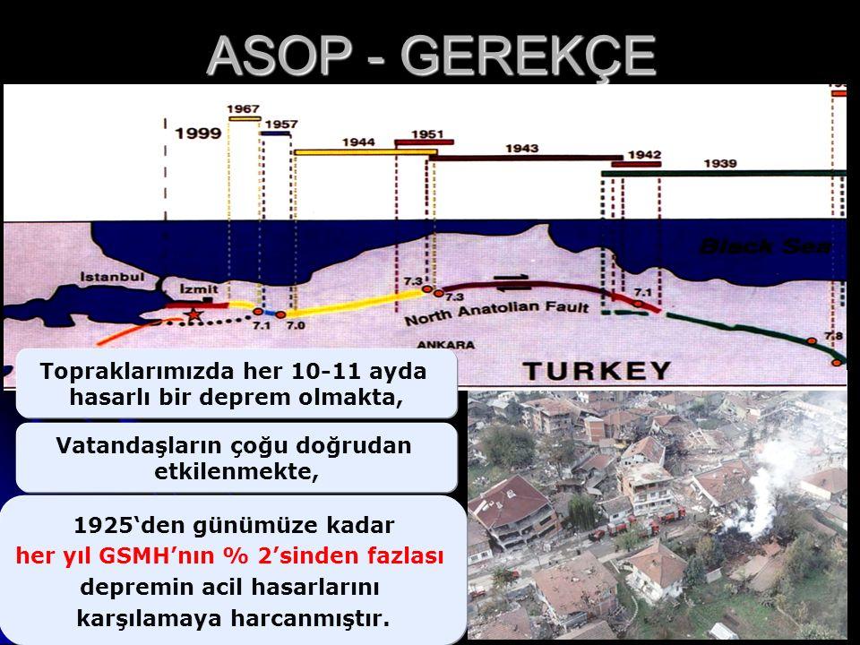 Vatandaşların çoğu doğrudan etkilenmekte, 1925'den günümüze kadar her yıl GSMH'nın % 2'sinden fazlası depremin acil hasarlarını karşılamaya harcanmıştır.