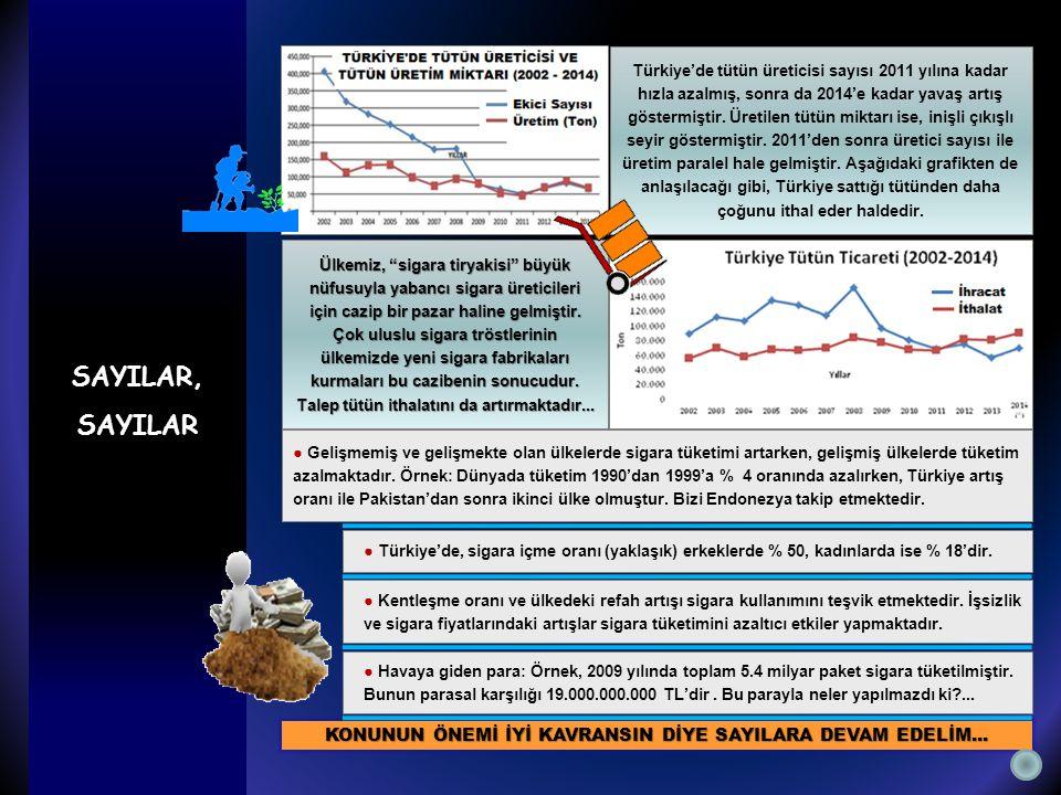 Türkiye'de tütün üreticisi sayısı 2011 yılına kadar hızla azalmış, sonra da 2014'e kadar yavaş artış göstermiştir.