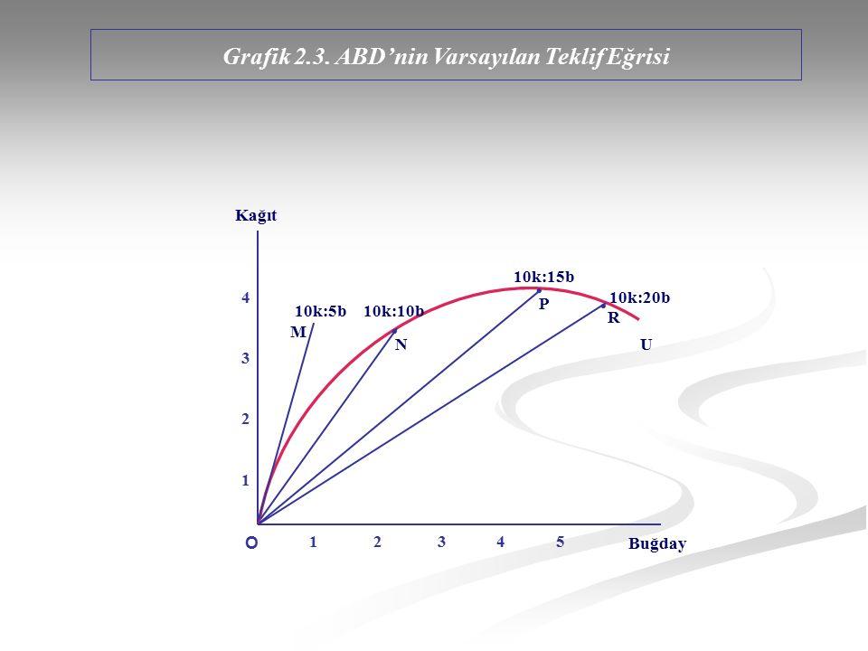 Kağıt Buğday U M 10k:5b10k:10b 10k:15b 10k:20b O 1 2 3 4 5 43214321 N P R Grafik 2.3. ABD'nin Varsayılan Teklif Eğrisi