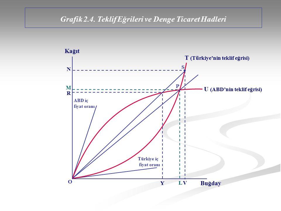 Türkiye iç fiyat oranı ABD iç fiyat oranı R M N O Y L V P S T (Türkiye'nin teklif eğrisi) U (ABD'nin teklif eğrisi) Kağıt Buğday Grafik 2.4. Teklif Eğ
