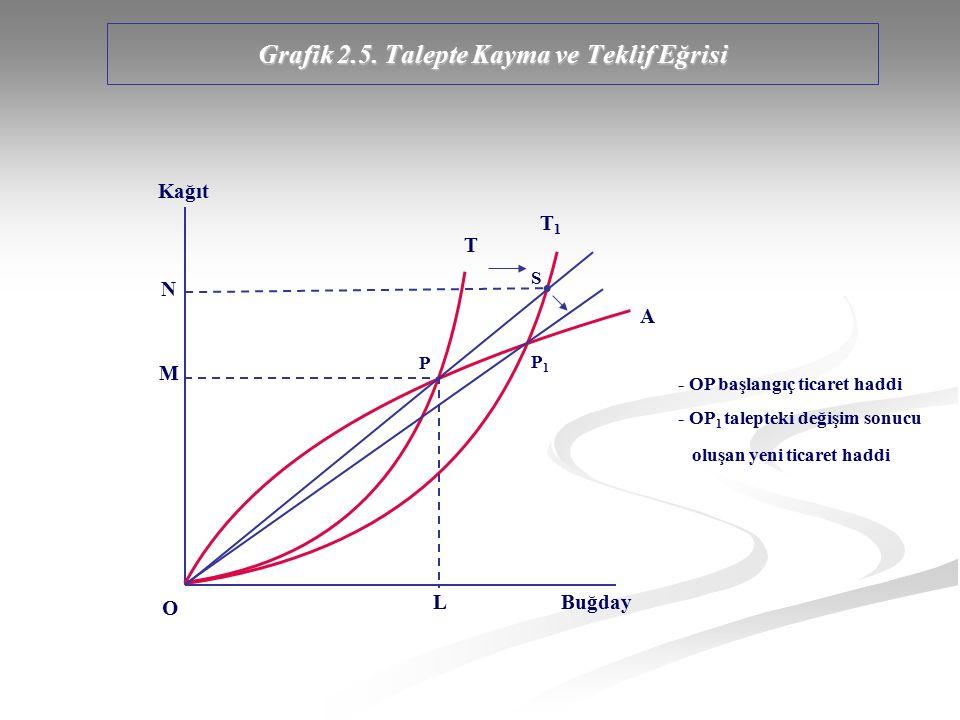 Grafik 2.5. Talepte Kayma ve Teklif Eğrisi Kağıt Buğday T T1T1 A S P1P1 P L M N - OP başlangıç ticaret haddi - OP 1 talepteki değişim sonucu oluşan ye