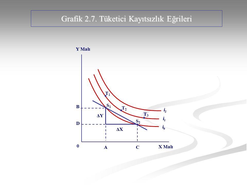 Grafik 2.7. Tüketici Kayıtsızlık Eğrileri 0 X Malı Y Malı i1i1 i0i0 i2i2 A C B D ΔXΔX S1S1 S2S2 T1T1 T2T2 T3T3 ΔYΔY