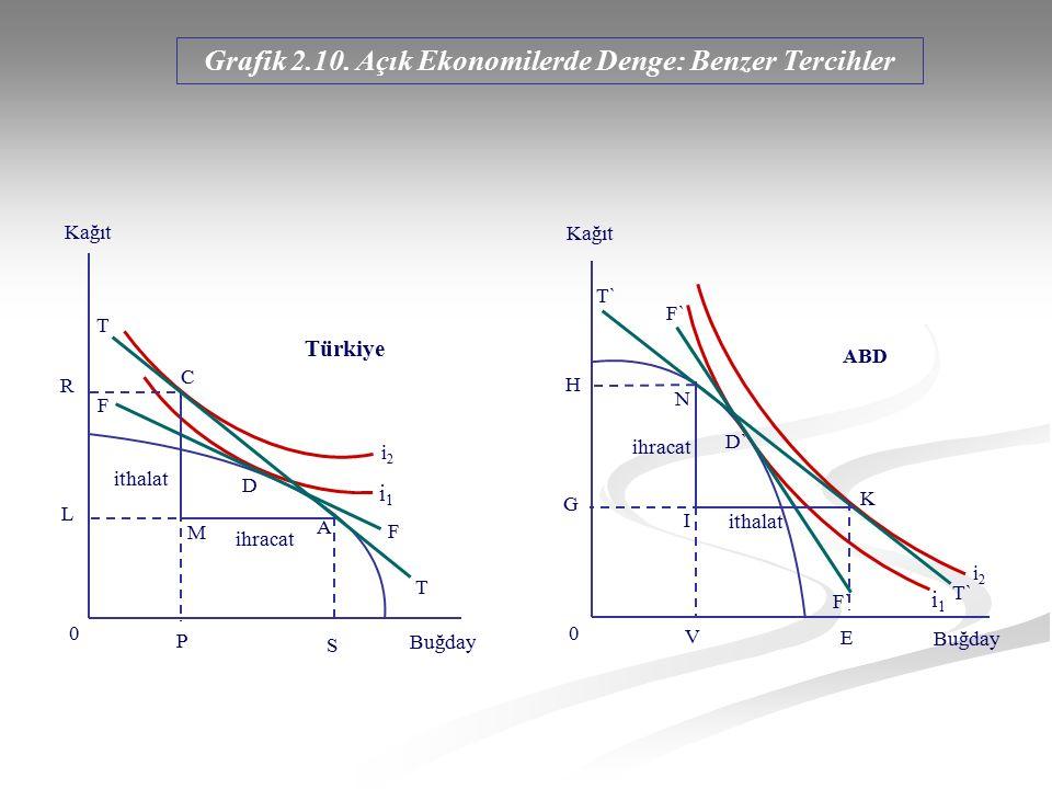 Grafik 2.10. Açık Ekonomilerde Denge: Benzer Tercihler R L M 0 P S F F T T D A C ihracat ithalat Kağıt Buğday Türkiye i1i1 i2i2 G H 0 T` F` K D` I Kağ