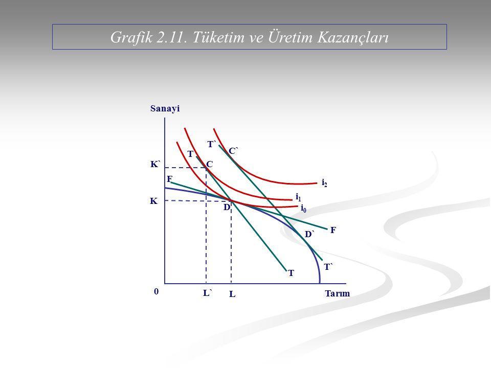 Sanayi Tarım 0 F D T Grafik 2.11. Tüketim ve Üretim Kazançları T T` D` K K` L L` C` C F i1i1 i2i2 i0i0