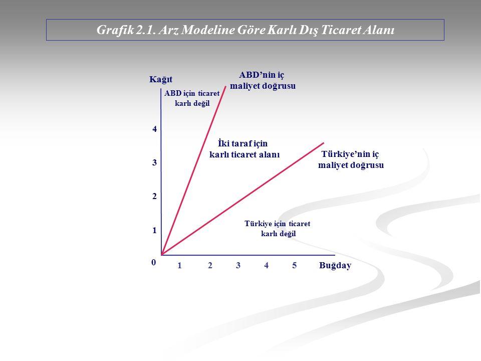 Grafik 2.8. Toplumsal Kayıtsızlık Eğrileri k1k1 k2k2 k3k3 b1b1 b2b2 b3b3 Kağıt Buğday 0