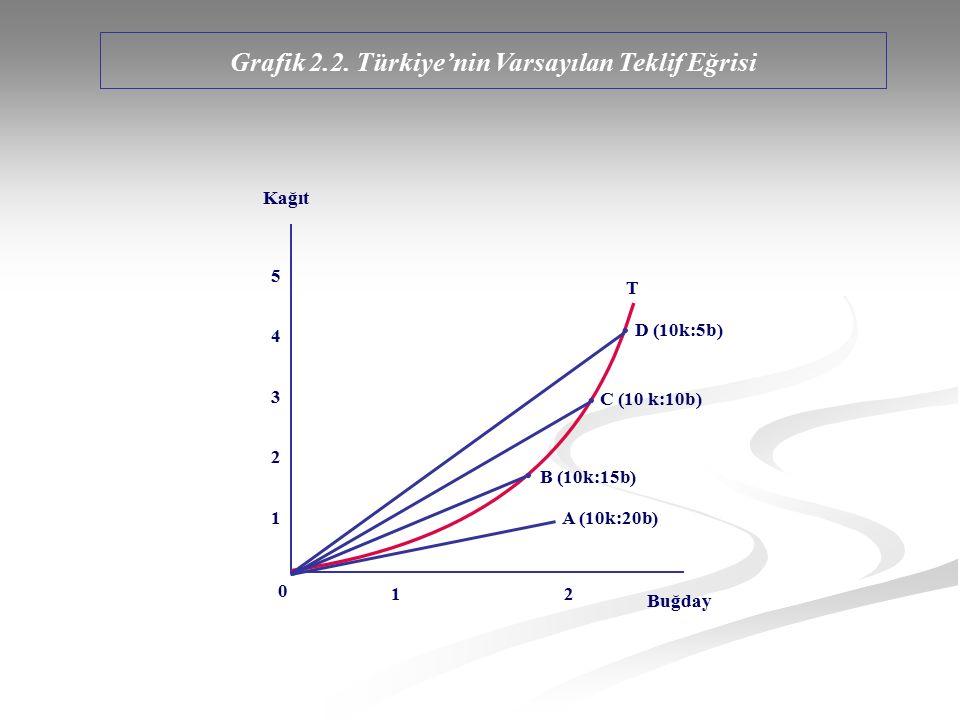 Grafik 2.2. Türkiye'nin Varsayılan Teklif Eğrisi 1 2 5432154321 D (10k:5b) C (10 k:10b) Kağıt Buğday 0 B (10k:15b) A (10k:20b) T