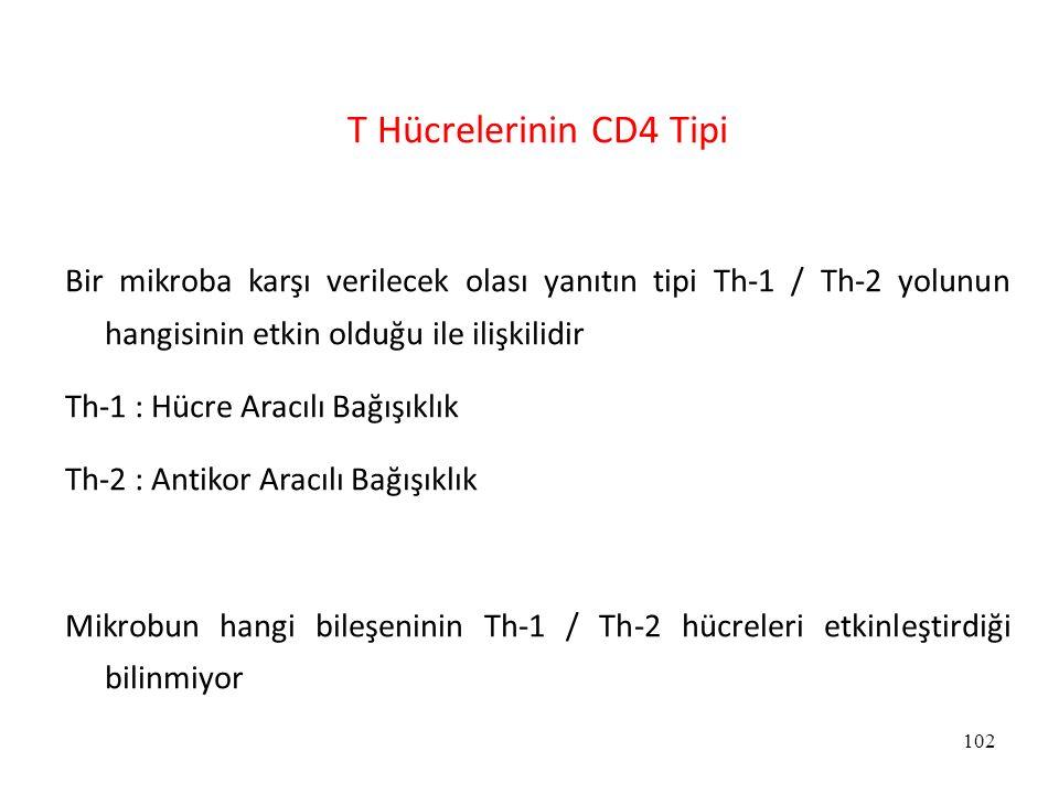 102 T Hücrelerinin CD4 Tipi Bir mikroba karşı verilecek olası yanıtın tipi Th-1 / Th-2 yolunun hangisinin etkin olduğu ile ilişkilidir Th-1 : Hücre Ar