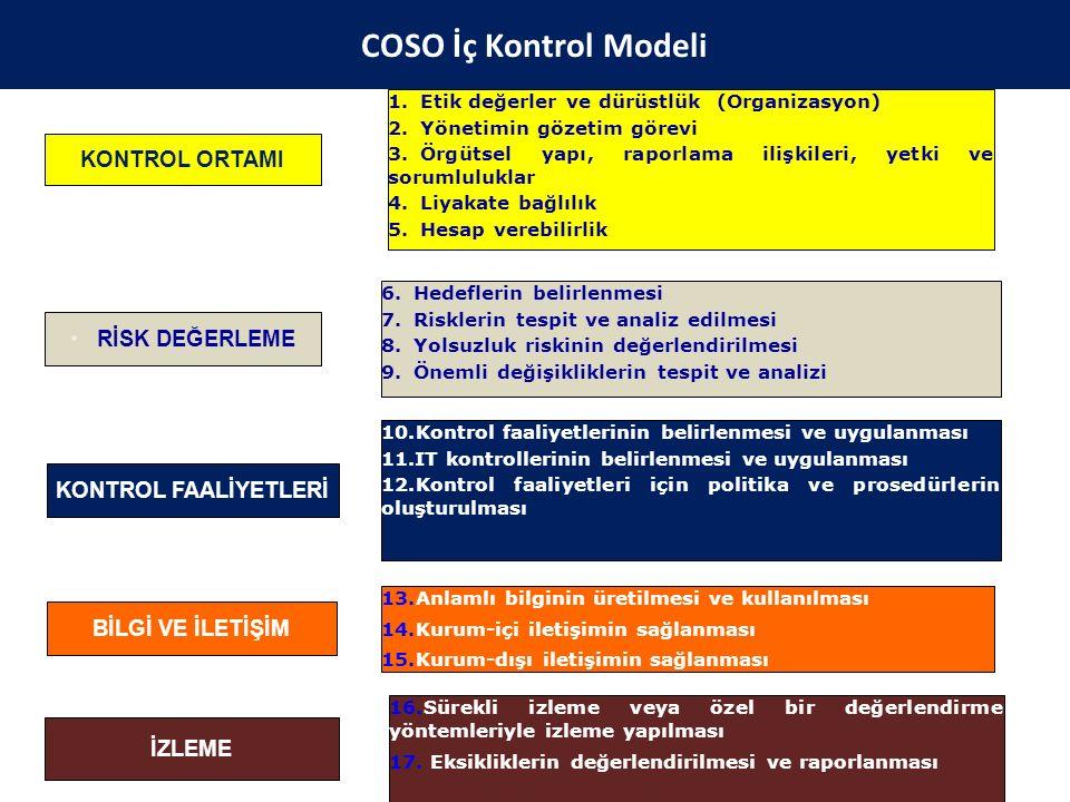 KONTROL ORTAMI RİSK DEĞERLEME KONTROL FAALİYETLERİ BİLGİ VE İLETİŞİM İZLEME 1.Etik değerler ve dürüstlük (Organizasyon) 2.Yönetimin gözetim görevi 3.Ö