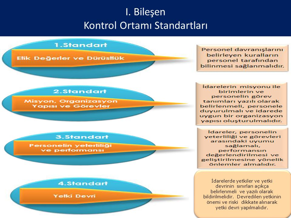 I. Bileşen Kontrol Ortamı Standartları 30 İdarelerde yetkiler ve yetki devrinin sınırları açıkça belirlenmeli ve yazılı olarak bildirilmelidir. Devred