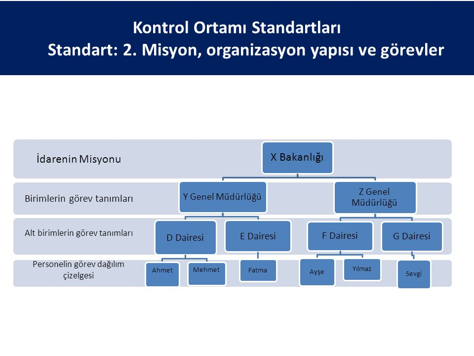 Personelin görev dağılım çizelgesi Alt birimlerin görev tanımları Birimlerin görev tanımları İdarenin Misyonu X Bakanlığı Y Genel Müdürlüğü D Dairesi