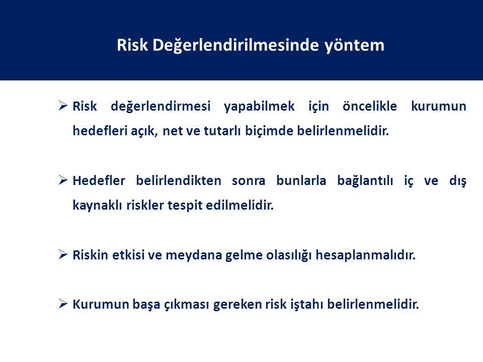 Risk Değerlendirilmesinde yöntem  Risk değerlendirmesi yapabilmek için öncelikle kurumun hedefleri açık, net ve tutarlı biçimde belirlenmelidir.  He