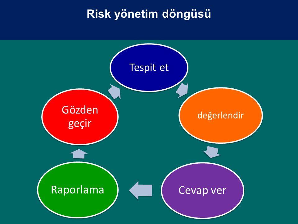 Tespit et değerlendir Cevap verRaporlama Gözden geçir Risk yönetim döngüsü