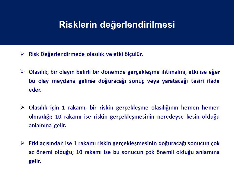  Risk Değerlendirmede olasılık ve etki ölçülür.  Olasılık, bir olayın belirli bir dönemde gerçekleşme ihtimalini, etki ise eğer bu olay meydana geli