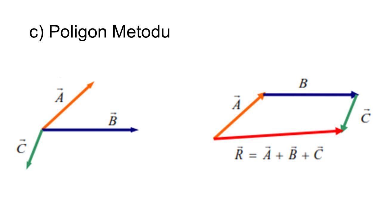 c) Poligon Metodu