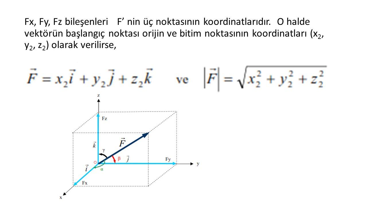 Fx, Fy, Fz bileşenleri F' nin üç noktasının koordinatlarıdır.