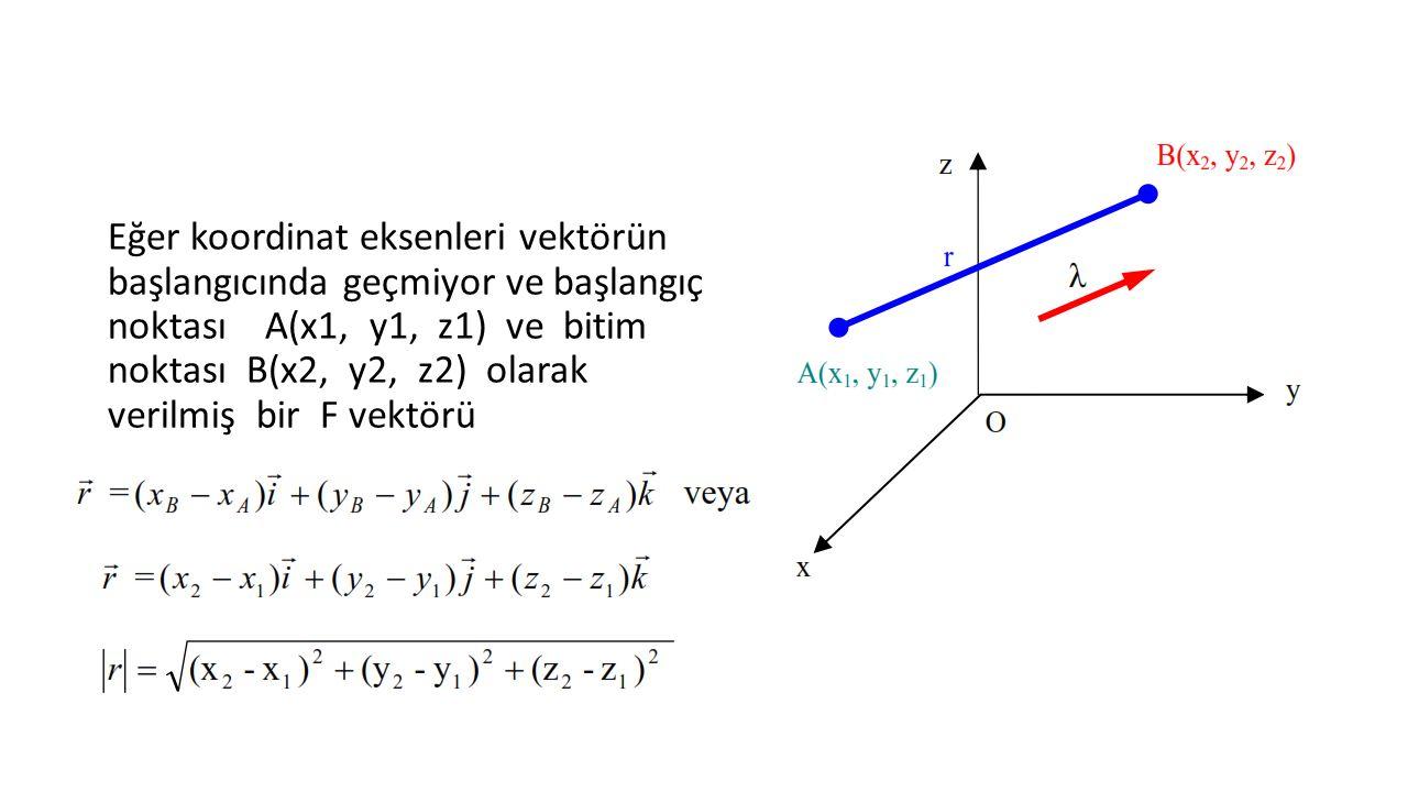 Eğer koordinat eksenleri vektörün başlangıcında geçmiyor ve başlangıç noktası A(x1, y1, z1) ve bitim noktası B(x2, y2, z2) olarak verilmiş bir F vektörü