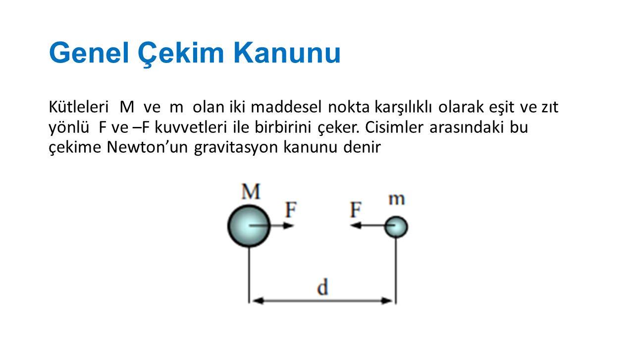 F : İki maddesel nokta arasındaki karşılıklı çekim kuvveti G : Gravitasyon sabiti d : Maddesel noktaların merkezleri arasındaki uzaklık M, m : Maddesel noktaların kütleleri G=6.673.10 -3 cm 3 /grsn 2