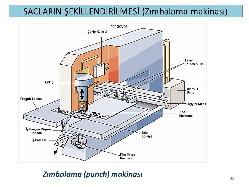 SACLARIN ŞEKİLLENDİRİLMESİ (Zımbalama makinası) 35 Zımbalama (punch) makinası