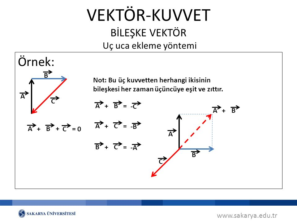Örnek: www.sakarya.edu.tr VEKTÖR-KUVVET BİLEŞKE VEKTÖR Uç uca ekleme yöntemi B A C A C B A C B + + = 0 A -C B += Not: Bu üç kuvvetten herhangi ikisinin bileşkesi her zaman üçüncüye eşit ve zıttır.