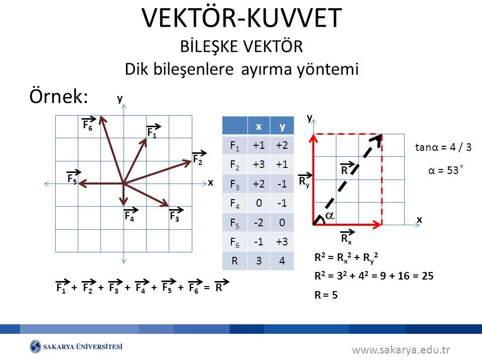 Örnek: www.sakarya.edu.tr VEKTÖR-KUVVET BİLEŞKE VEKTÖR Dik bileşenlere ayırma yöntemi F1F1 F2F2 F3F3 F4F4 F5F5 F6F6 +++++=R xy F1F1 +1+2 F2F2 +3+1 F3F3 +2 F4F4 0 F5F5 -20 F6F6 +3 R34 F1F1 F2F2 F3F3 F4F4 F5F5 F6F6 x y RxRx RyRy R x y R 2 = R x 2 + R y 2 R = 5 R 2 = 3 2 + 4 2 = 9 + 16 = 25 tanα = 4 / 3 α = 53 ͦ