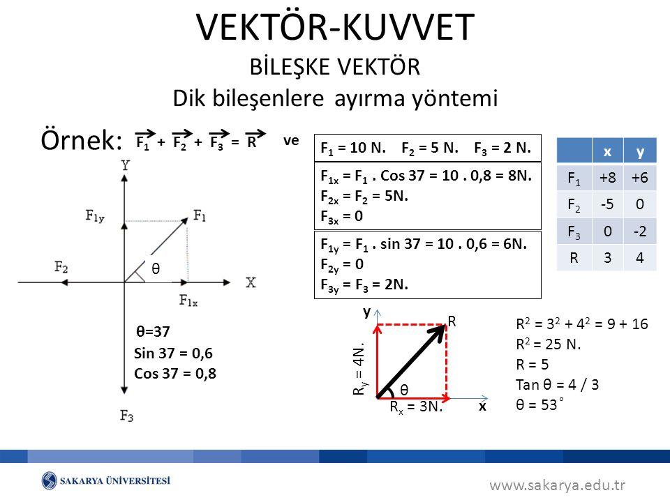 www.sakarya.edu.tr VEKTÖR-KUVVET BİLEŞKE VEKTÖR Dik bileşenlere ayırma yöntemi Örnek: θ=37 F1F1 F2F2 F3F3 ++=R Sin 37 = 0,6 Cos 37 = 0,8 xy F1F1 +8+6 F2F2 -50 F3F3 0-2 R34 F 1 = 10 N.