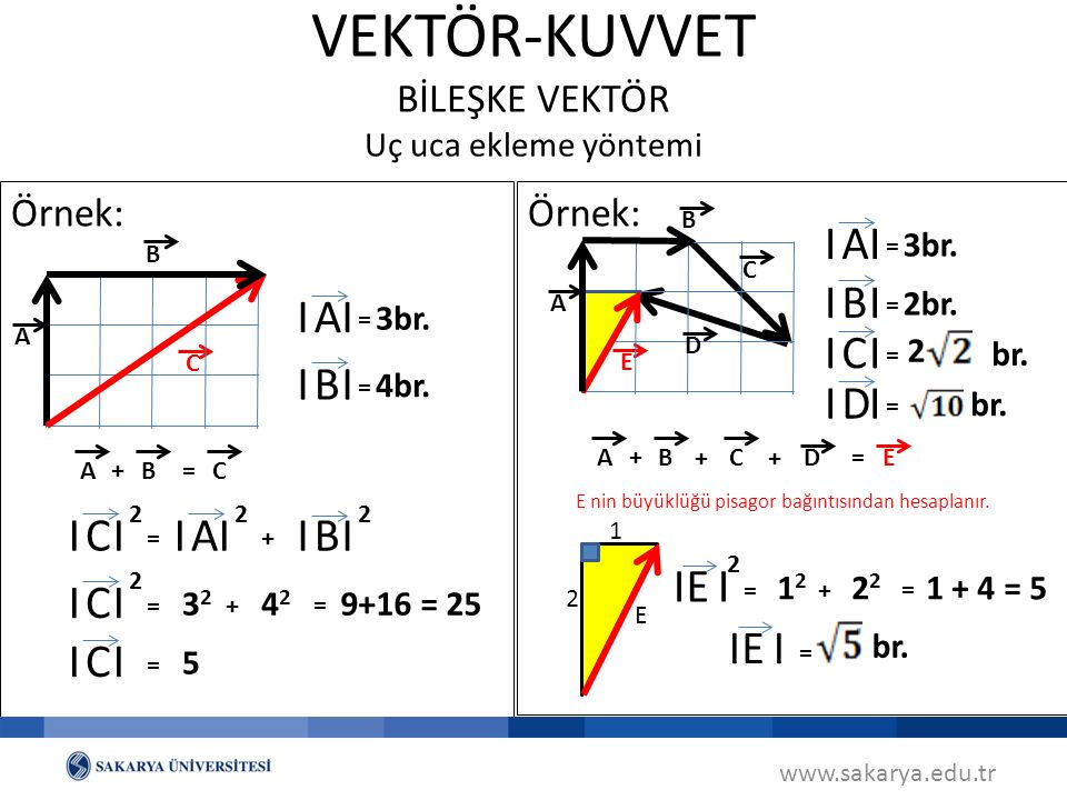 VEKTÖR-KUVVET BİLEŞKE VEKTÖR Uç uca ekleme yöntemi Örnek: www.sakarya.edu.tr A C B A B C+= I I A 3br.