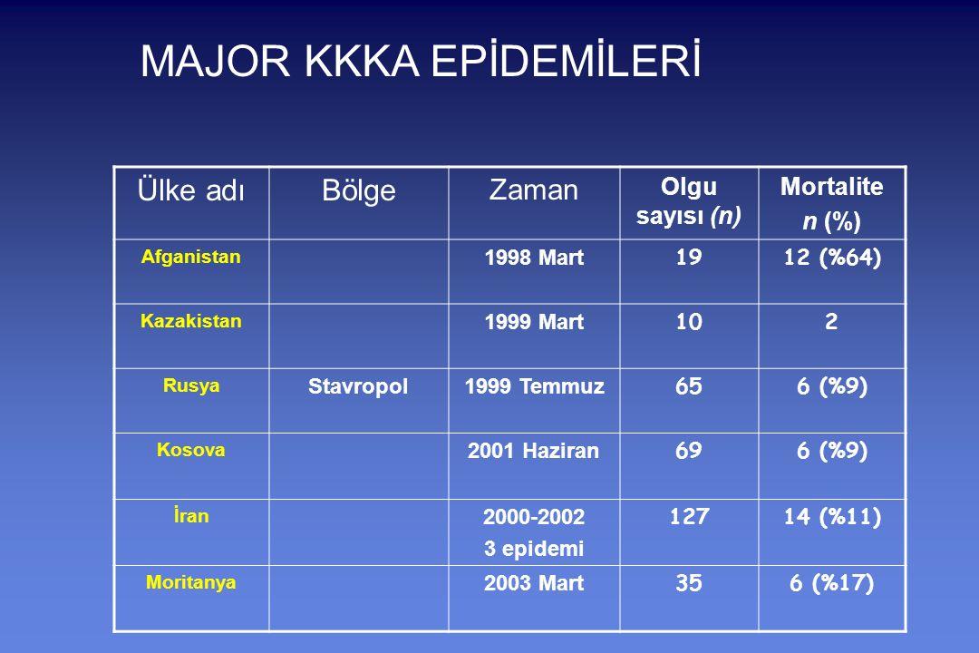MAJOR KKKA EPİDEMİLERİ Ülke adıBölge Zaman Olgu sayısı (n) Mortalite n (%) Afganistan 1998 Mart 1912 (%64) Kazakistan 1999 Mart 102 Rusya Stavropol1999 Temmuz 656 (%9) Kosova 2001 Haziran 696 (%9) İran 2000-2002 3 epidemi 12714 (%11) Moritanya 2003 Mart 356 (%17)