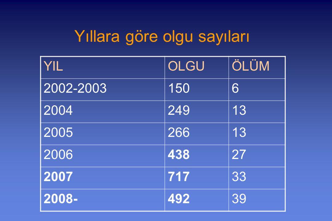 Yıllara göre olgu sayıları YILOLGUÖLÜM 2002-20031506 200424913 200526613 200643827 200771733 2008-49239